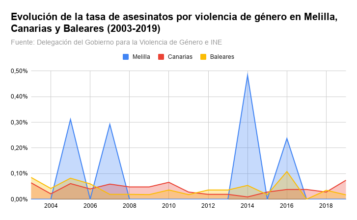 Evolución de la tasa de asesinatos por violencia de género en Melilla, Canarias y Baleares (2003-2019)