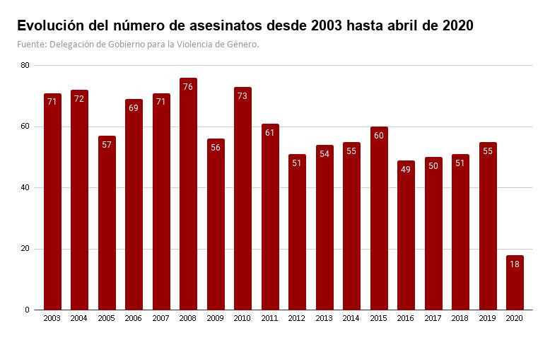 Evolución del número de asesinatos desde 2003 hasta abril de 2020