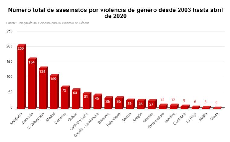 Número total de asesinatos por violencia de género desde 2003 hasta 2020