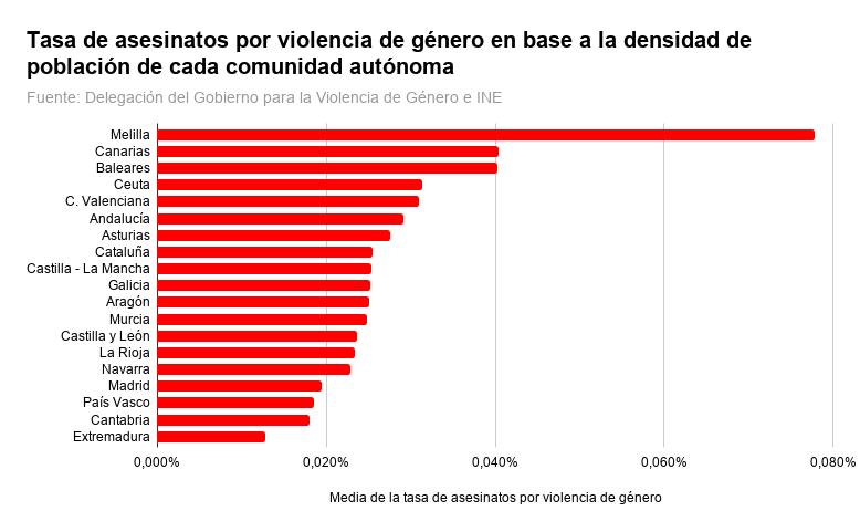 Tasa de asesinatos por violencia de género en base a la densidad de población de cada comunidad autónoma
